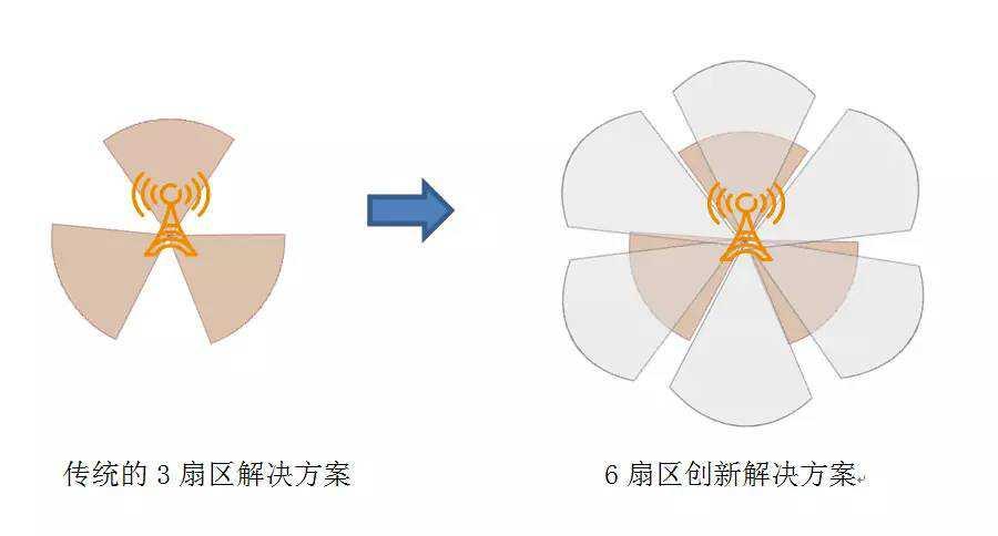 """增强TD-LTE网络覆盖""""小能手""""来啦!"""
